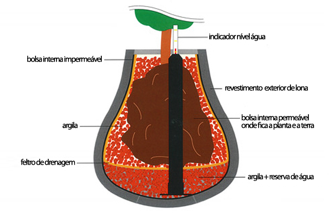 decnet vaso de tecido 2
